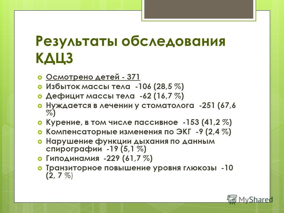 Результаты обследования КДЦЗ Осмотрено детей - 371 Избыток массы тела -106 (28,5 %) Дефицит массы тела -62 (16,7 %) Нуждается в лечении у стоматолога -251 (67,6 %) Курение, в том числе пассивное -153 (41,2 %) Компенсаторные изменения по ЭКГ -9 (2,4 %