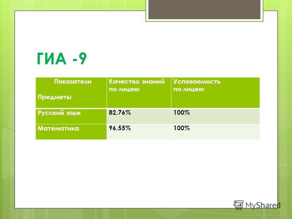 ГИА -9 Показатели Предметы Качество знаний по лицею Успеваемость по лицею Русский язык 82,76%100% Математика 96,55%100%