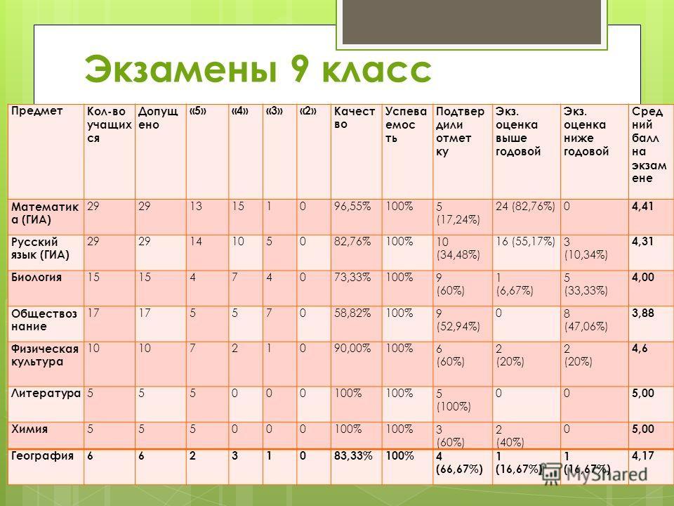Экзамены 9 класс ПредметКол-во учащих ся Допущ ено «5»«4»«3»«2»Качест во Успева емос ть Подтвер дили отмет ку Экз. оценка выше годовой Экз. оценка ниже годовой Сред ний балл на экзам ене Математик а (ГИА) 29 13151096,55%100%5 (17,24%) 24 (82,76%)0 4,