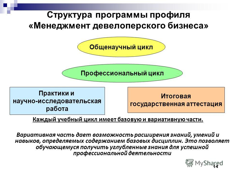 14 Структура программы профиля «Менеджмент девелоперского бизнеса» Общенаучный цикл Профессиональный цикл Практики и научно-исследовательская работа Итоговая государственная аттестация Каждый учебный цикл имеет базовую и вариативную части. Вариативна