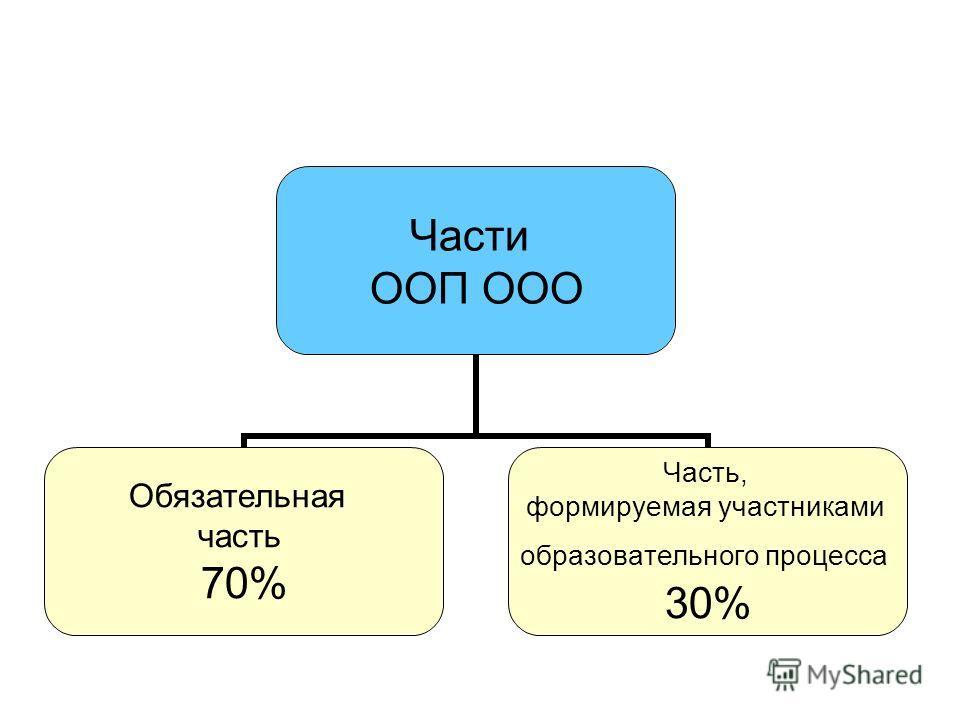 Части ООП ООО Обязательная часть 70% Часть, формируемая участниками образовательного процесса 30%