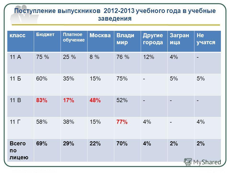 Поступление выпускников 2012-2013 учебного года в учебные заведения класс БюджетПлатное обучение МоскваВлади мир Другие города Загран ица Не учатся 11 А75 %25 %8 %76 %12%4%- 11 Б60%35%15%75%-5% 11 В83%17%48%52%--- 11 Г58%38%15%77%4%- Всего по лицею 6