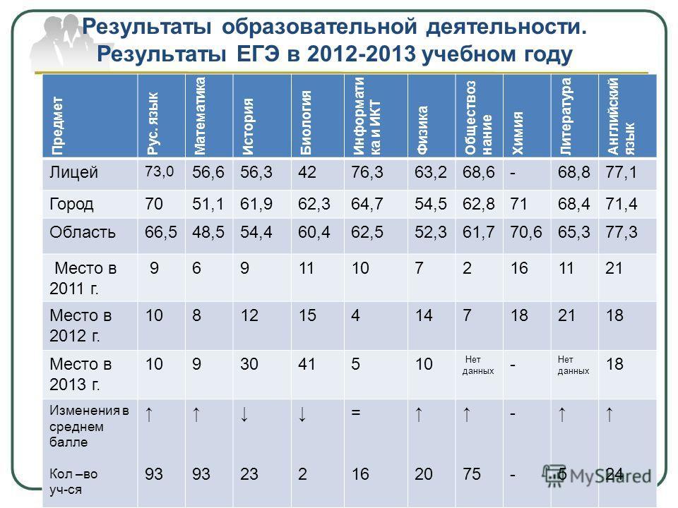 результаты егэ по математике 2013: