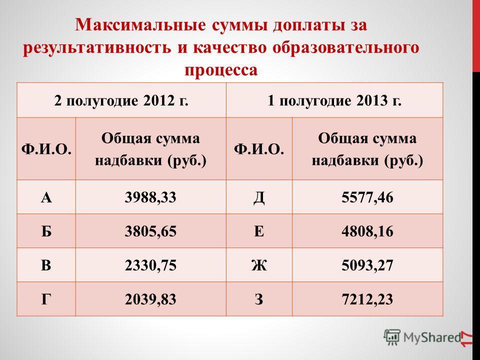 Максимальные суммы доплаты за результативность и качество образовательного процесса 2 полугодие 2012 г.1 полугодие 2013 г. Ф.И.О. Общая сумма надбавки (руб.) Ф.И.О. Общая сумма надбавки (руб.) А3988,33Д5577,46 Б3805,65Е4808,16 В2330,75Ж5093,27 Г2039,