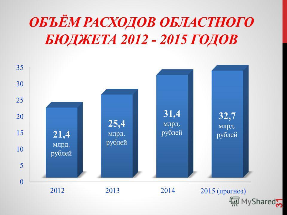 ОБЪЁМ РАСХОДОВ ОБЛАСТНОГО БЮДЖЕТА 2012 - 2015 ГОДОВ 31
