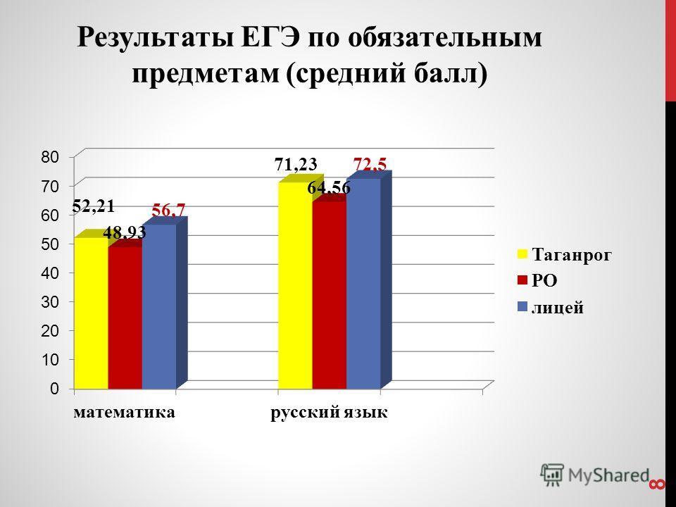 Результаты ЕГЭ по обязательным предметам (средний балл) 8