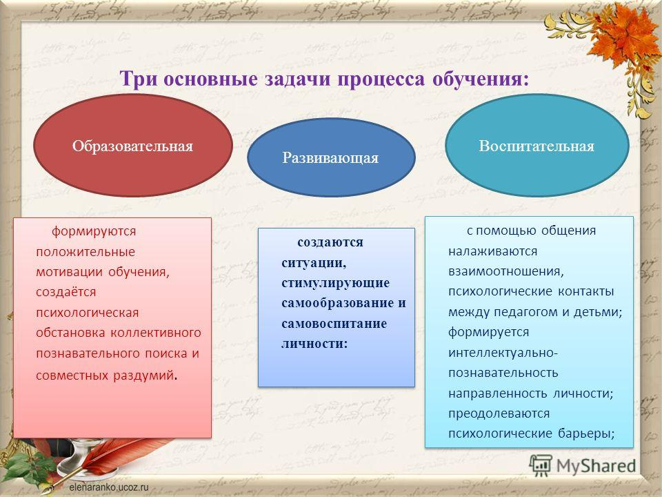 Три основные задачи процесса обучения: ОбразовательнаяВоспитательная Развивающая формируются положительные мотивации обучения, создаётся психологическая обстановка коллективного познавательного поиска и совместных раздумий. создаются ситуации, стимул