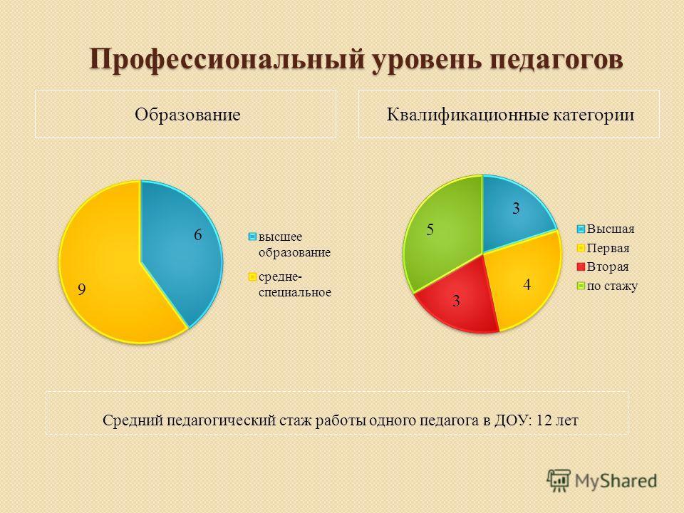 Профессиональный уровень педагогов ОбразованиеКвалификационные категории Средний педагогический стаж работы одного педагога в ДОУ: 12 лет