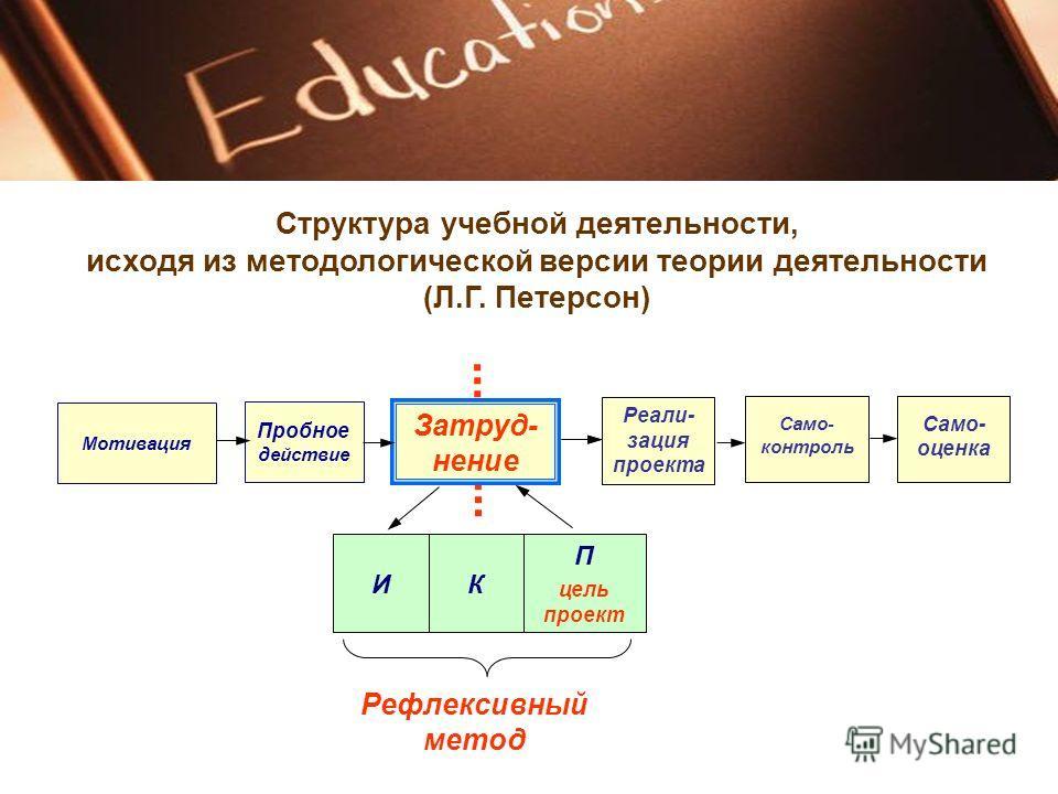 Пробное действие Затруд- нение Мотивация КИ П цель проект Рефлексивный метод Само- оценка Реали- зация проекта Само- контроль Структура учебной деятельности, исходя из методологической версии теории деятельности (Л.Г. Петерсон)