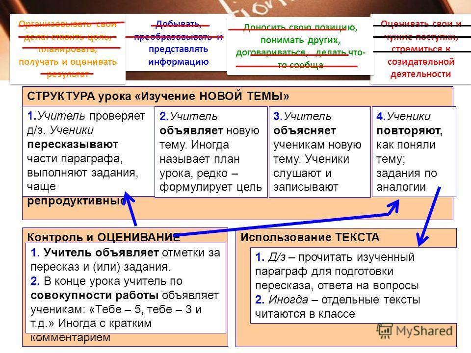 СТРУКТУРА урока «Изучение НОВОЙ ТЕМЫ» 1.Учитель проверяет д/з. Ученики пересказывают части параграфа, выполняют задания, чаще репродуктивные 3.Учитель объясняет ученикам новую тему. Ученики слушают и записывают 4.Ученики повторяют, как поняли тему; з