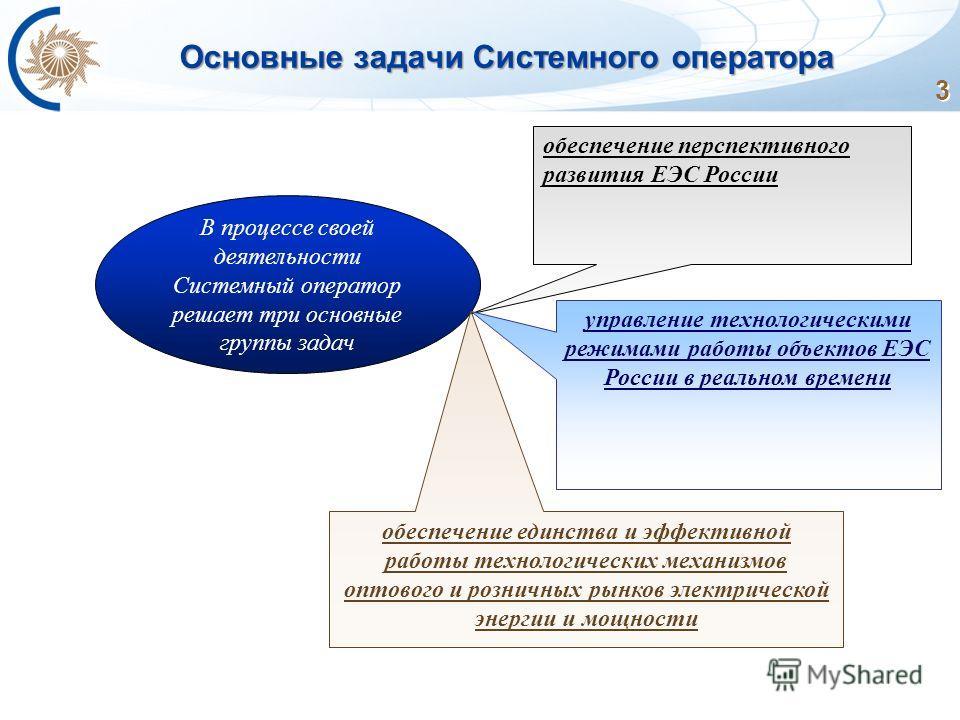 3 Основные задачи Системного оператора В процессе своей деятельности Системный оператор решает три основные группы задач обеспечение перспективного развития ЕЭС России управление технологическими режимами работы объектов ЕЭС России в реальном времени