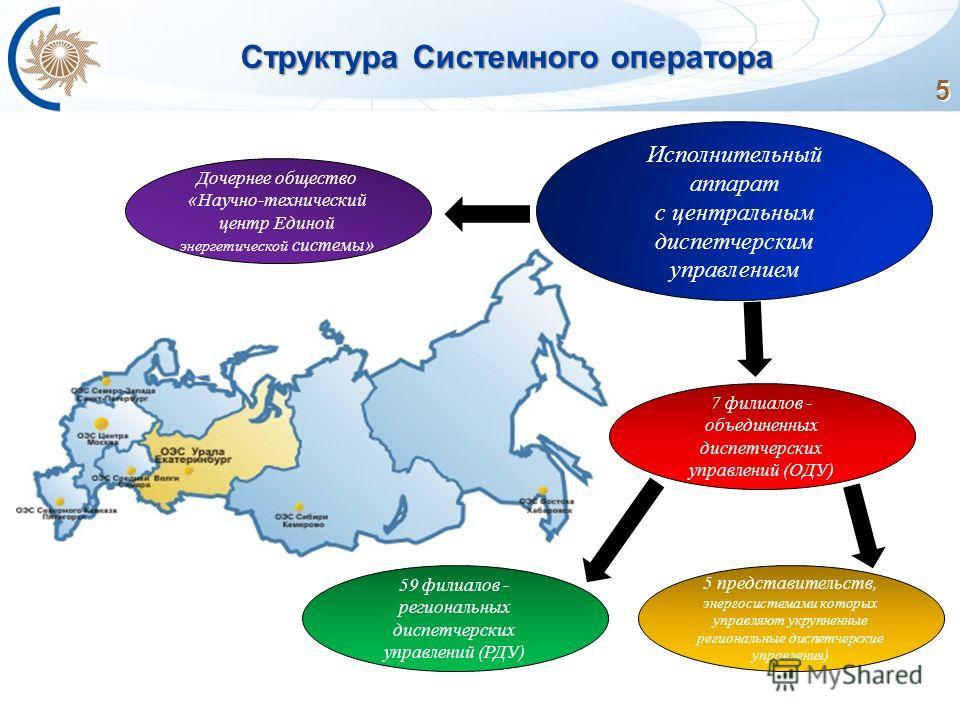 5 Структура Системного оператора Исполнительный аппарат с центральным диспетчерским управлением 7 филиалов - объединенных диспетчерских управлений (ОДУ) 5 представительств, энергосистемами которых управляют укрупненные региональные диспетчерские упра