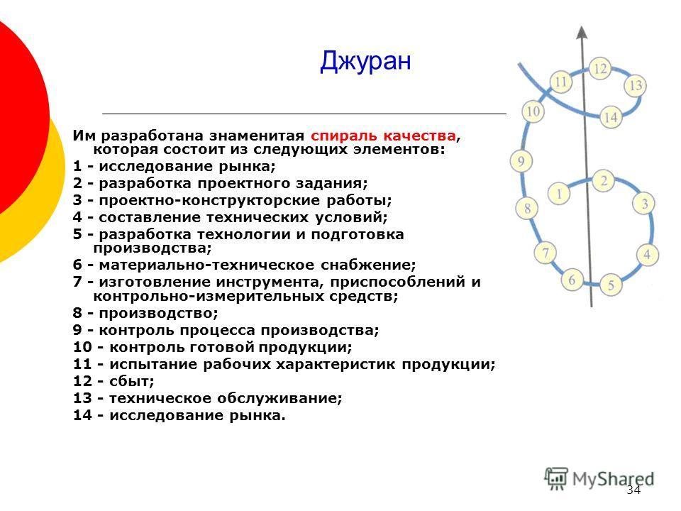 34 Джуран Им разработана знаменитая спираль качества, которая состоит из следующих элементов: 1 - исследование рынка; 2 - разработка проектного задания; 3 - проектно-конструкторские работы; 4 - составление технических условий; 5 - разработка технолог