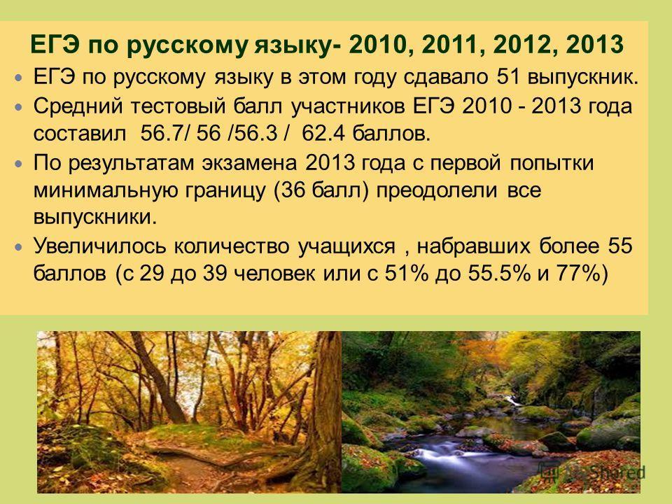 ЕГЭ по русскому языку- 2010, 2011, 2012, 2013 ЕГЭ по русскому языку в этом году сдавало 51 выпускник. Средний тестовый балл участников ЕГЭ 2010 - 2013 года составил 56.7/ 56 /56.3 / 62.4 баллов. По результатам экзамена 2013 года с первой попытки мини