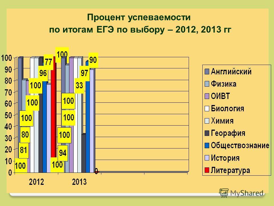Процент успеваемости по итогам ЕГЭ по выбору – 2012, 2013 гг