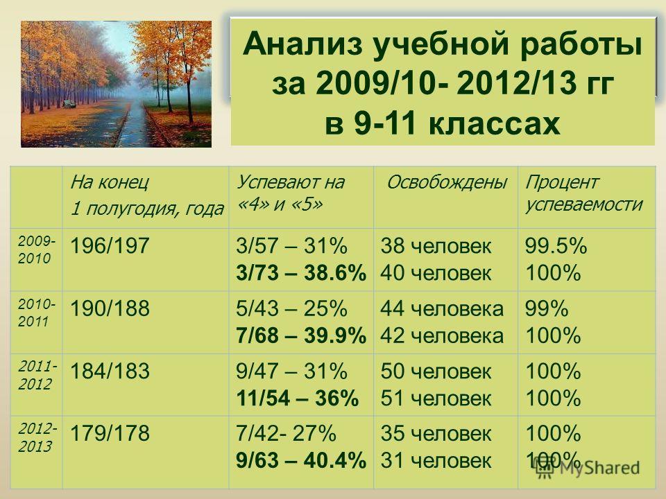Анализ учебной работы за 2009/10- 2012/13 гг в 9-11 классах На конец 1 полугодия, года Успевают на «4» и «5» ОсвобожденыПроцент успеваемости 2009- 2010 196/1973/57 – 31% 3/73 – 38.6% 38 человек 40 человек 99.5% 100% 2010- 2011 190/1885/43 – 25% 7/68