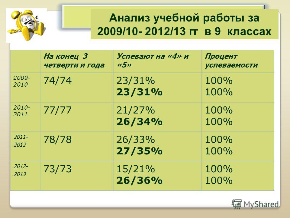 Анализ учебной работы за 2009/10- 2012/13 гг в 9 классах На конец 3 четверти и года Успевают на «4» и «5» Процент успеваемости 2009- 2010 74/7423/31% 100% 2010- 2011 77/7721/27% 26/34% 100% 2011- 2012 78/7826/33% 27/35% 100% 2012- 2013 73/7315/21% 26