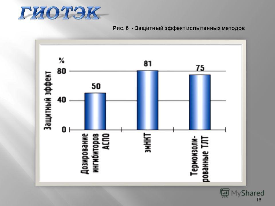 16 Рис. 6 - Защитный эффект испытанных методов