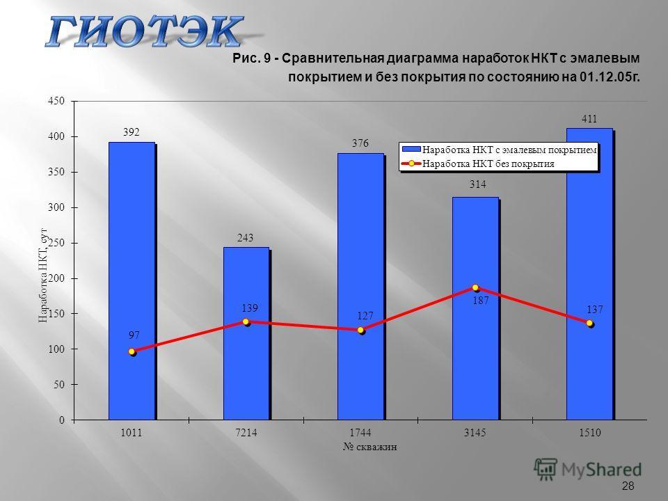 28 Рис. 9 - Сравнительная диаграмма наработок НКТ с эмалевым покрытием и без покрытия по состоянию на 01.12.05г.