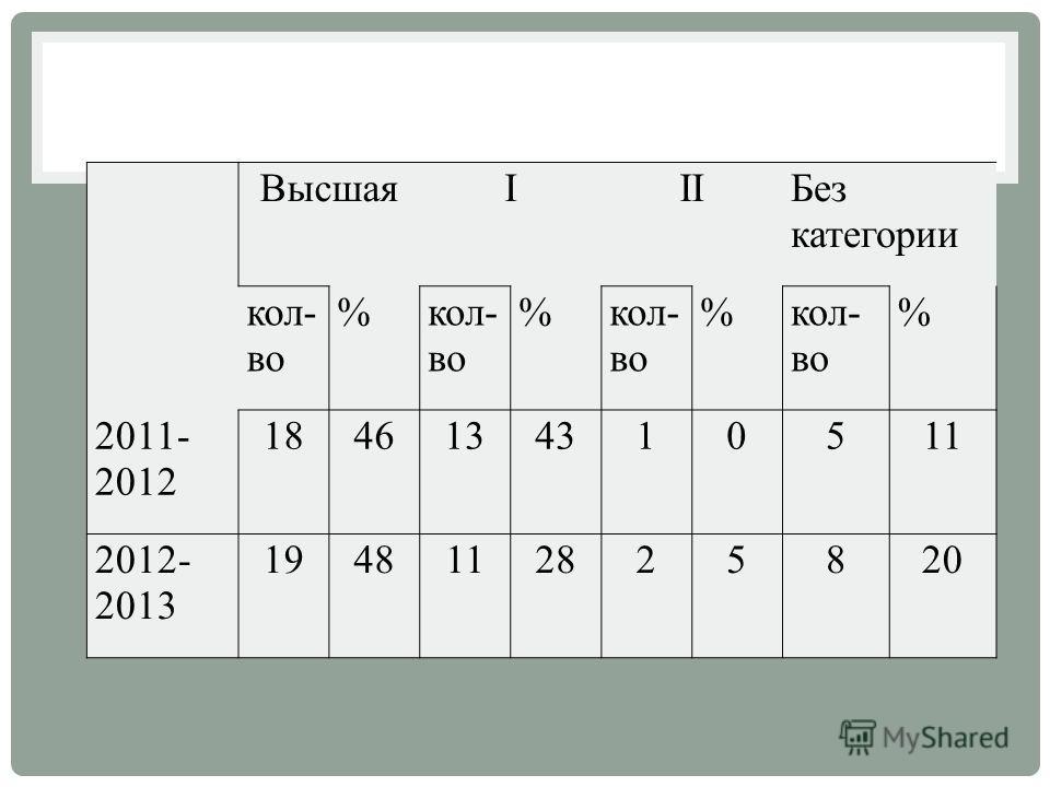 ВысшаяIIIБез категории кол- во % % % % 2011- 2012 1846134310511 2012- 2013 1948112825820