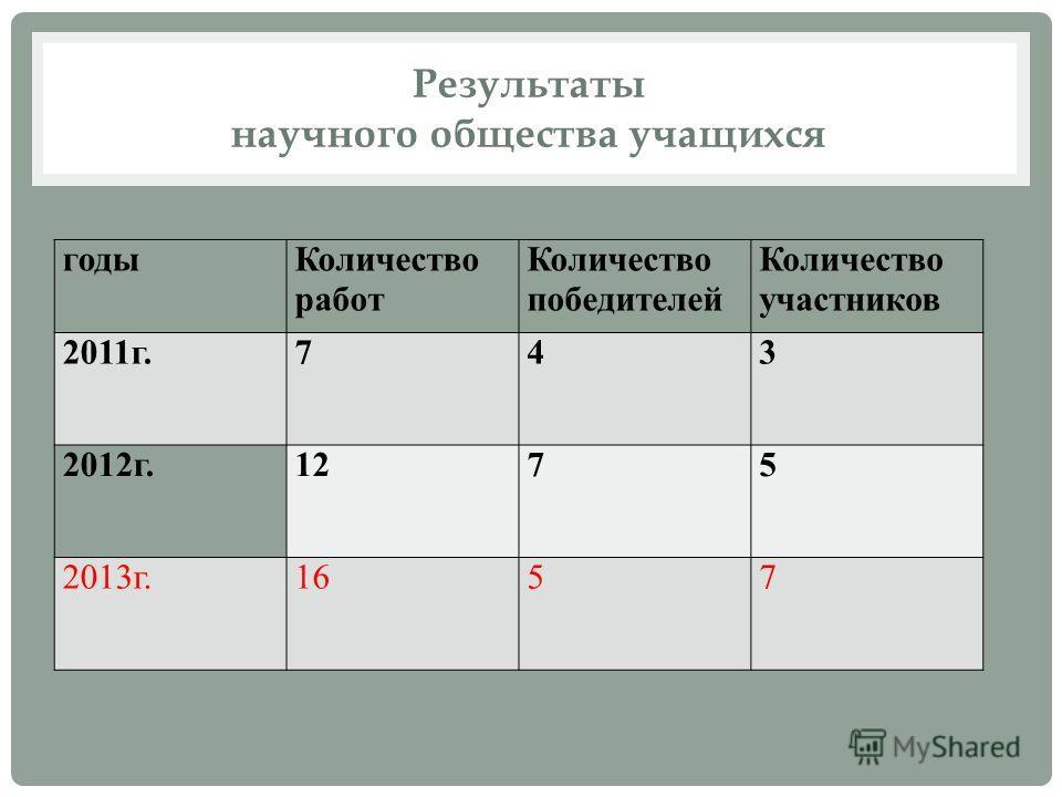 Результаты научного общества учащихся годыКоличество работ Количество победителей Количество участников 2011г.743 2012г.1275 2013г.1657