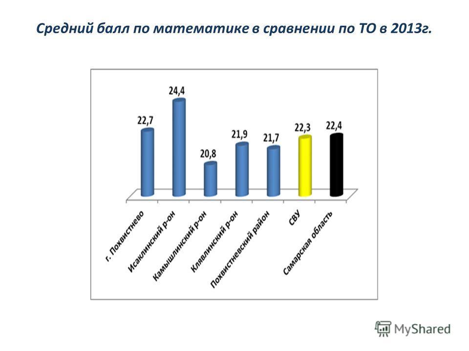 Средний балл по математике в сравнении по ТО в 2013г.