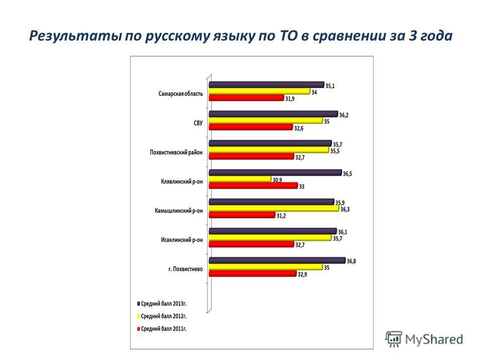 Результаты по русскому языку по ТО в сравнении за 3 года