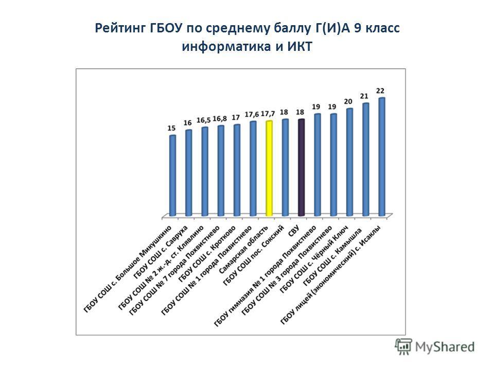 Рейтинг ГБОУ по среднему баллу Г(И)А 9 класс информатика и ИКТ