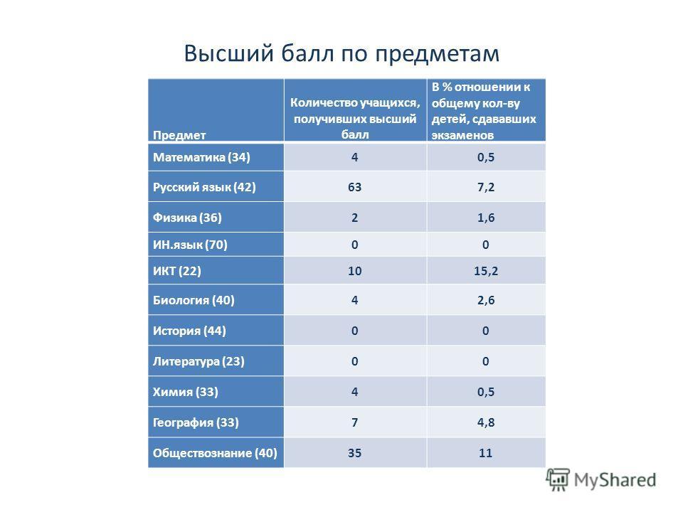 Высший балл по предметам Предмет Количество учащихся, получивших высший балл В % отношении к общему кол-ву детей, сдававших экзаменов Математика (34)40,5 Русский язык (42)637,2 Физика (36)21,6 ИН.язык (70)00 ИКТ (22)1015,2 Биология (40)42,6 История (