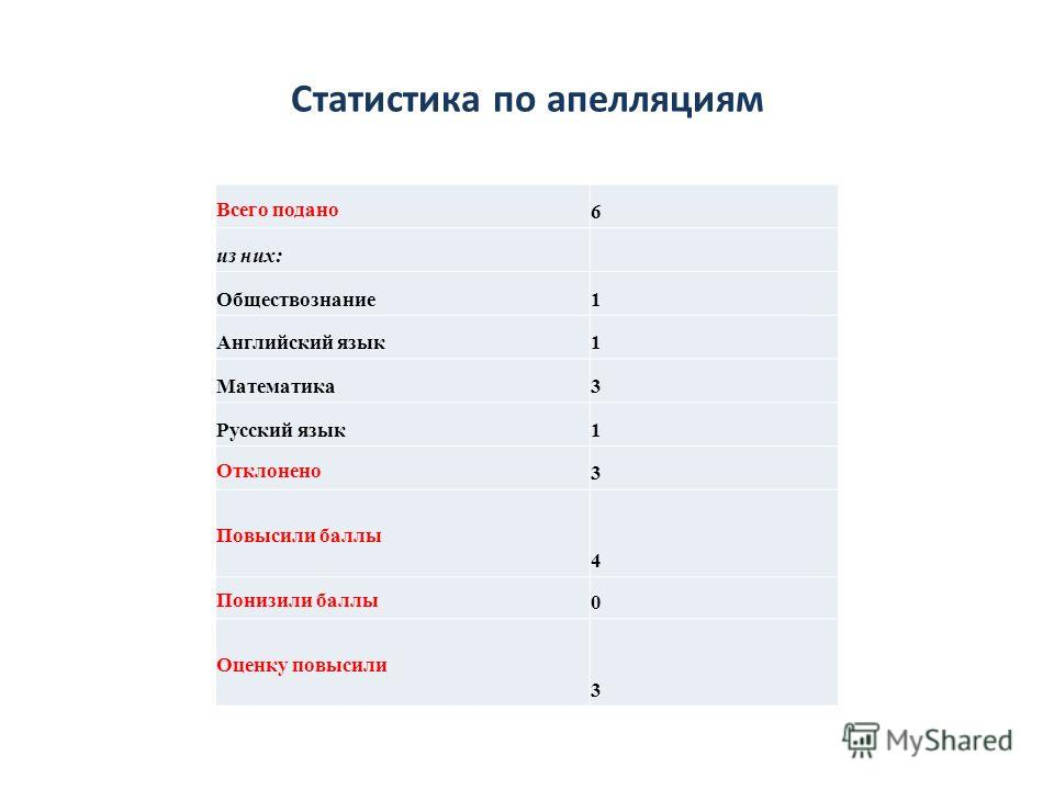 Статистика по апелляциям Всего подано 6 из них: Обществознание1 Английский язык1 Математика3 Русский язык1 Отклонено 3 Повысили баллы 4 Понизили баллы 0 Оценку повысили 3