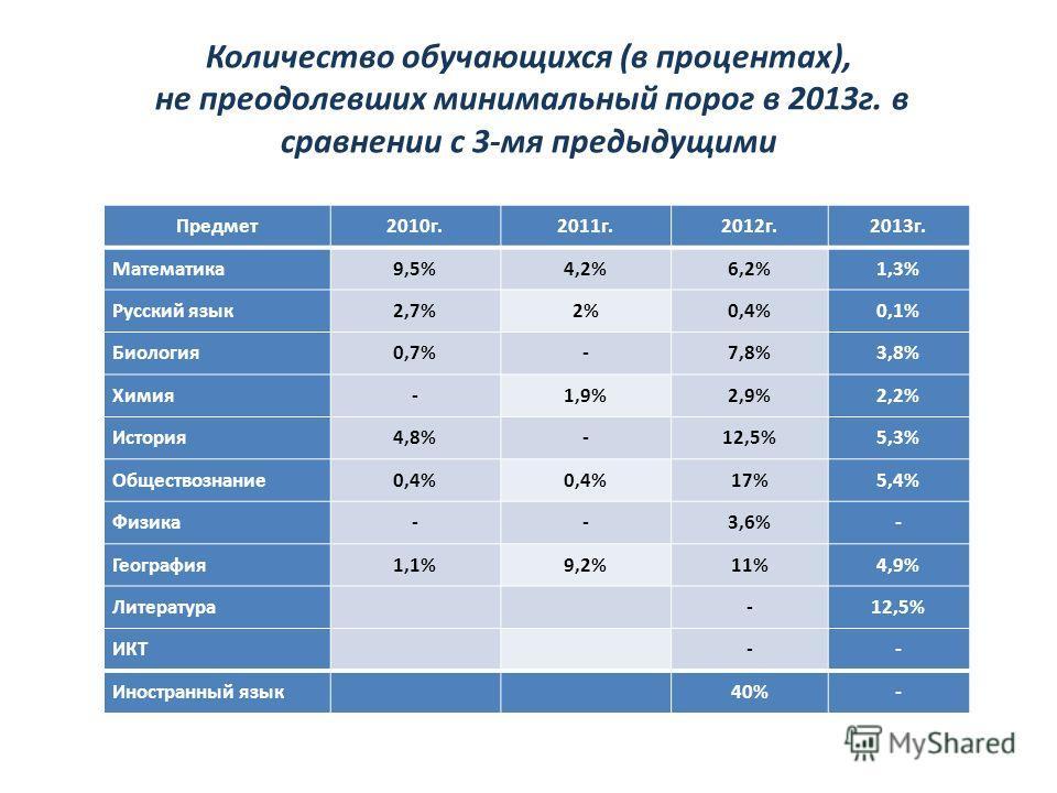 Количество обучающихся (в процентах), не преодолевших минимальный порог в 2013г. в сравнении с 3-мя предыдущими Предмет2010г.2011г.2012г.2013г. Математика9,5%4,2%6,2%1,3% Русский язык2,7%2%0,4%0,1% Биология0,7%-7,8%3,8% Химия-1,9%2,9%2,2% История4,8%
