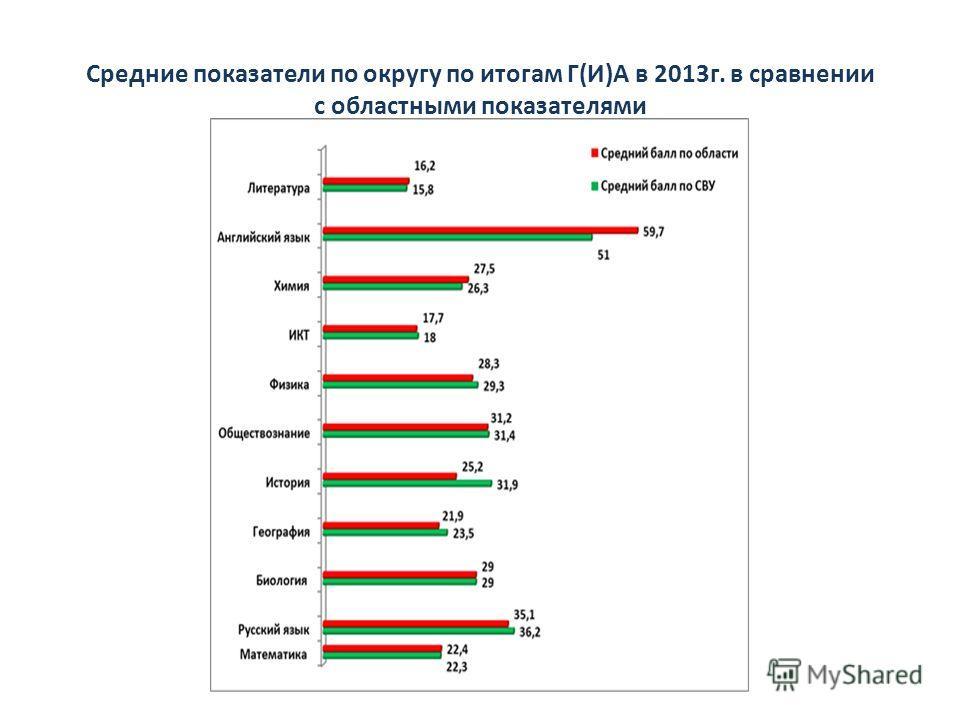 Средние показатели по округу по итогам Г(И)А в 2013г. в сравнении с областными показателями