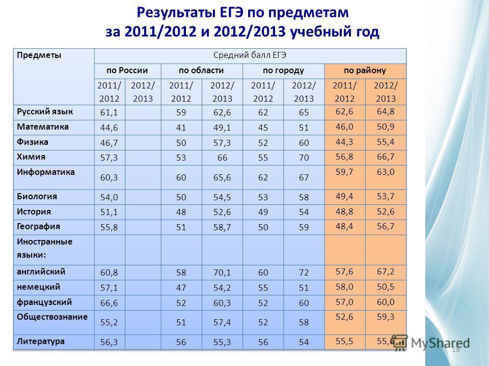 Результаты ЕГЭ по предметам за 2011/2012 и 2012/2013 учебный год 18