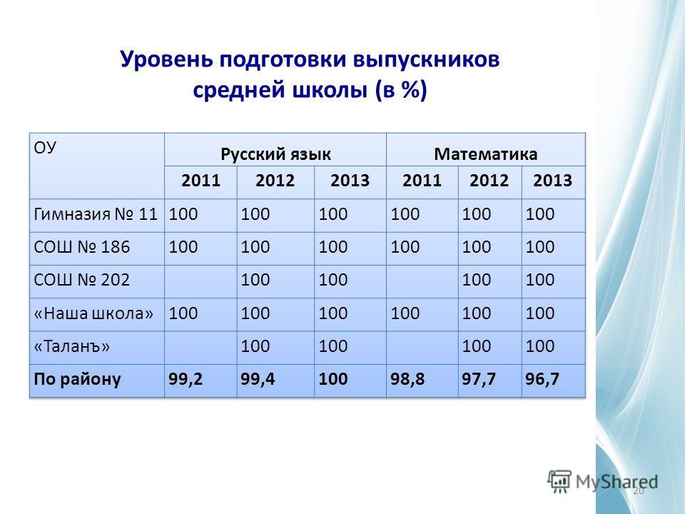 Уровень подготовки выпускников средней школы (в %) 20