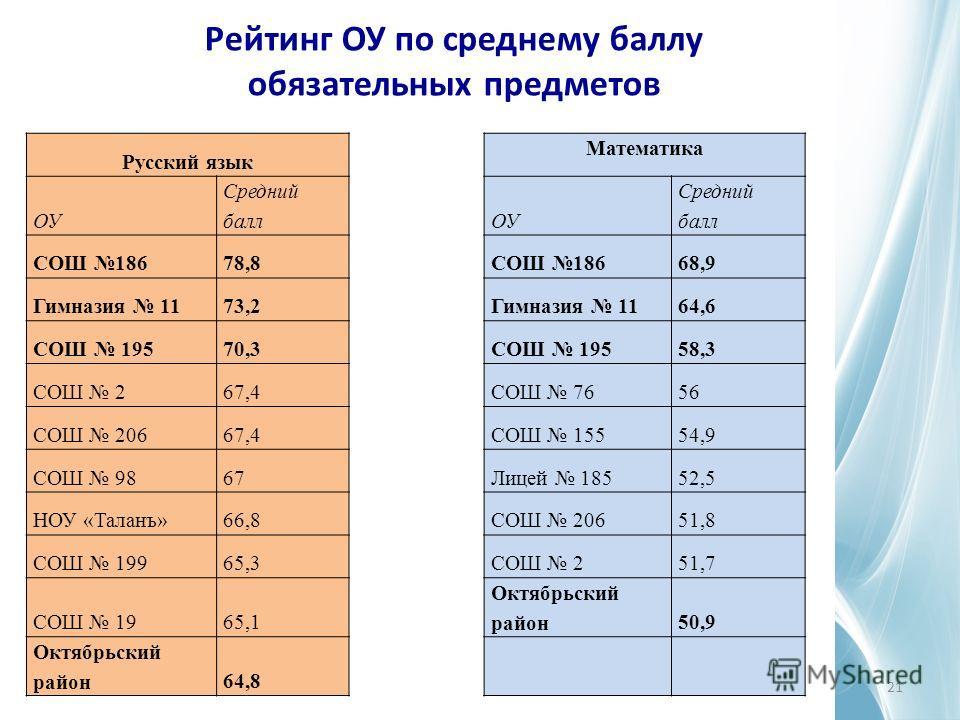 Рейтинг ОУ по среднему баллу обязательных предметов 21 Русский язык Математика ОУ Средний баллОУ Средний балл СОШ 18678,8СОШ 18668,9 Гимназия 1173,2Гимназия 1164,6 СОШ 19570,3СОШ 19558,3 СОШ 267,4СОШ 7656 СОШ 20667,4СОШ 15554,9 СОШ 9867Лицей 18552,5