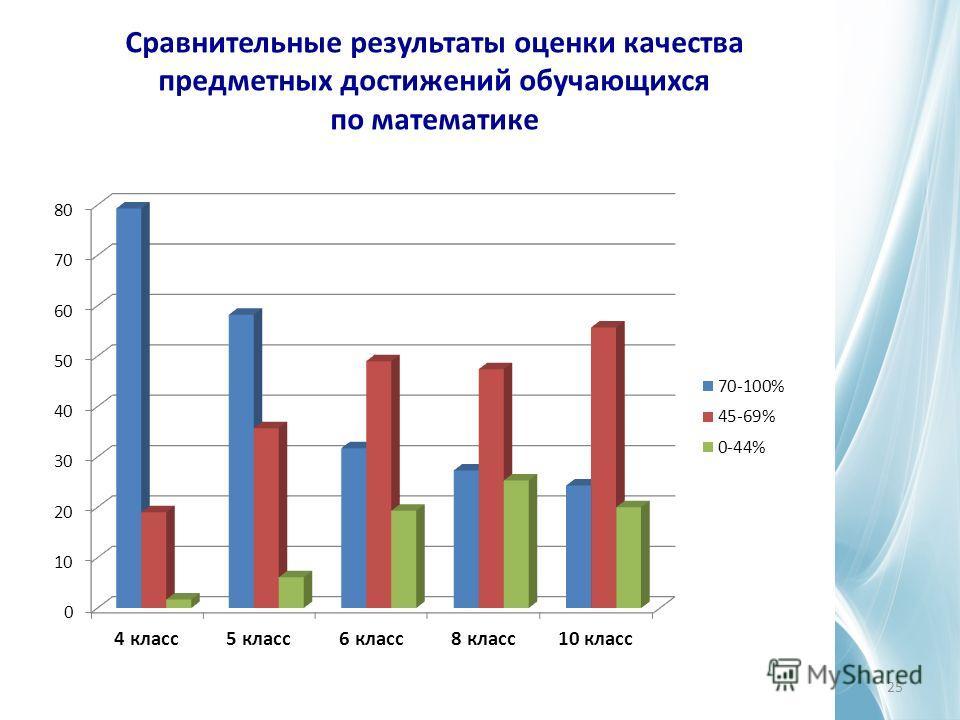 Сравнительные результаты оценки качества предметных достижений обучающихся по математике 25