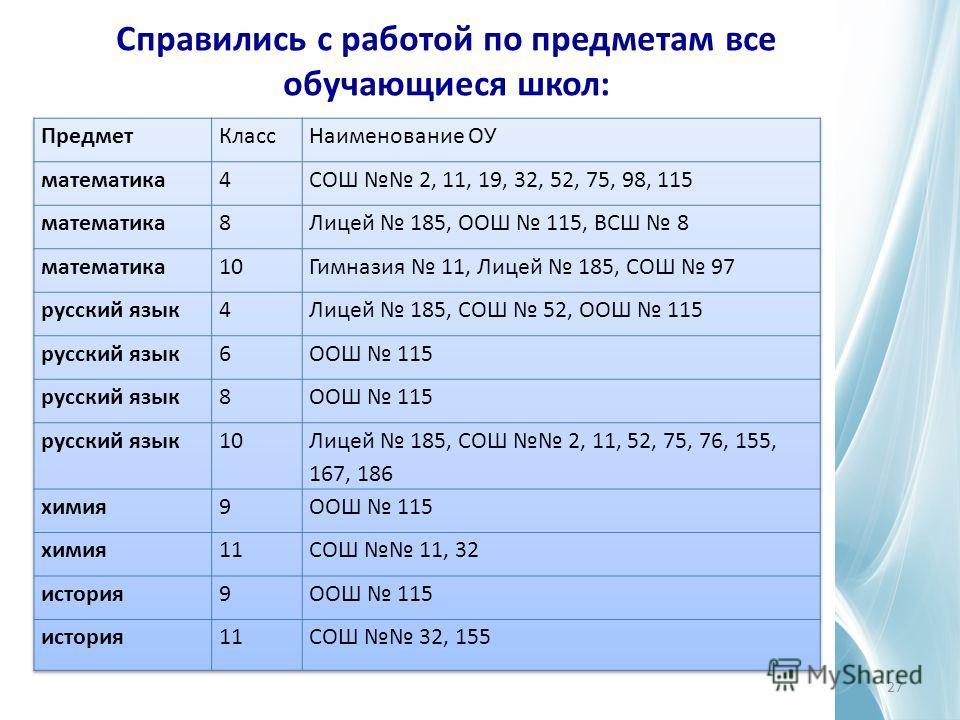 Справились с работой по предметам все обучающиеся школ: 27