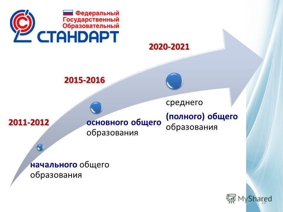 28 начального общего образования основного общего образования среднего (полного) общего образования2011-2012 2015-2016 2020-2021