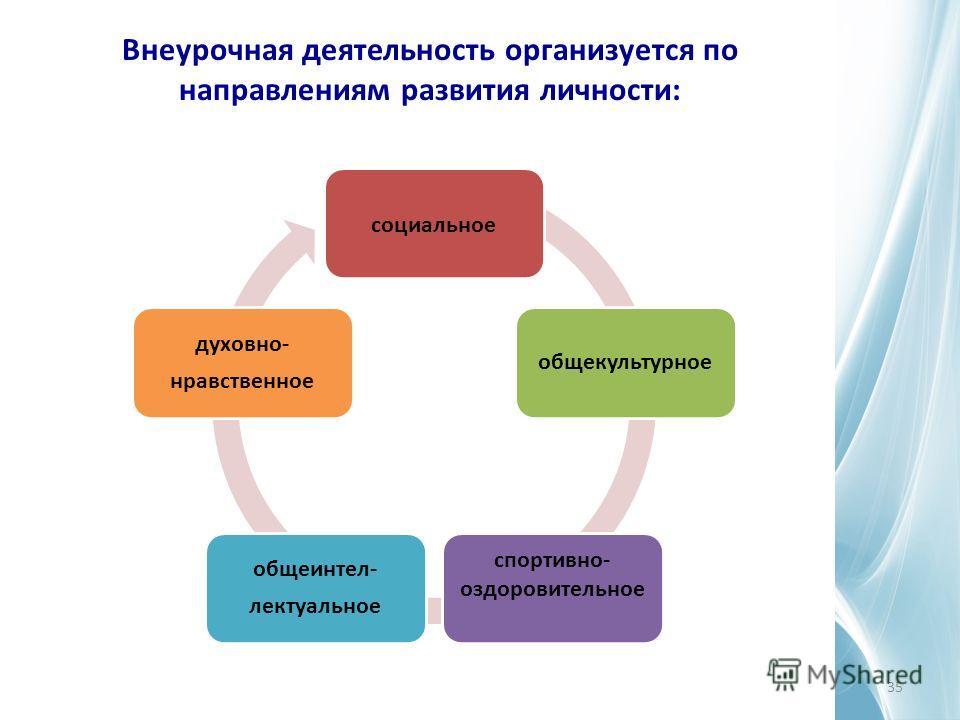 Внеурочная деятельность организуется по направлениям развития личности: социальное общекультурное спортивно- оздоровительное общеинтел- лектуальное духовно- нравственное 35