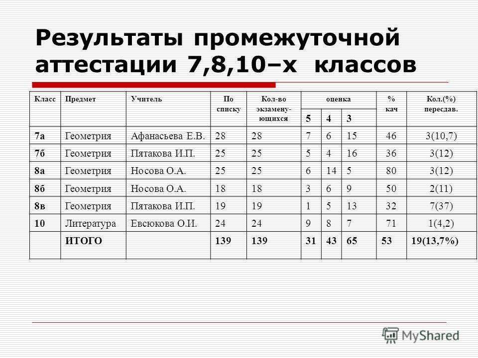 Результаты промежуточной аттестации 7,8,10–х классов КлассПредметУчительПо списку Кол-во экзамену- ющихся оценка% кач Кол.(%) пересдав. 543 7аГеометрияАфанасьева Е.В.28 7615463(10,7) 7бГеометрияПятакова И.П.25 5416363(12) 8аГеометрияНосова О.А.25 614