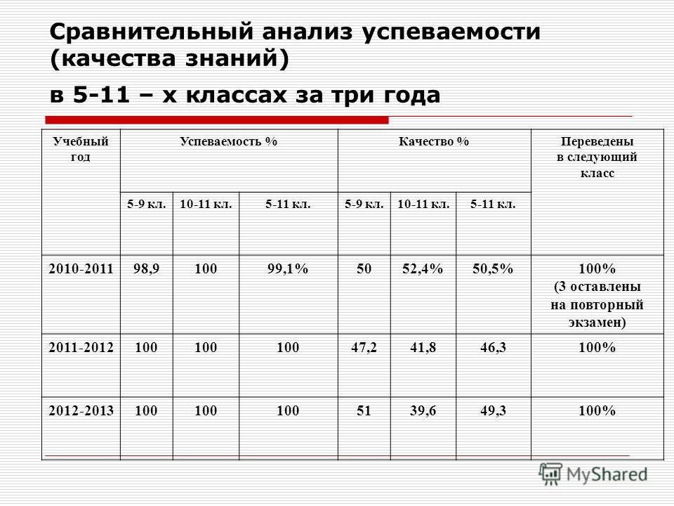 Сравнительный анализ успеваемости (качества знаний) в 5-11 – х классах за три года Учебный год Успеваемость %Качество %Переведены в следующий класс 5-9 кл.10-11 кл.5-11 кл.5-9 кл.10-11 кл.5-11 кл. 2010-201198,910099,1%5052,4%50,5%100% (3 оставлены на