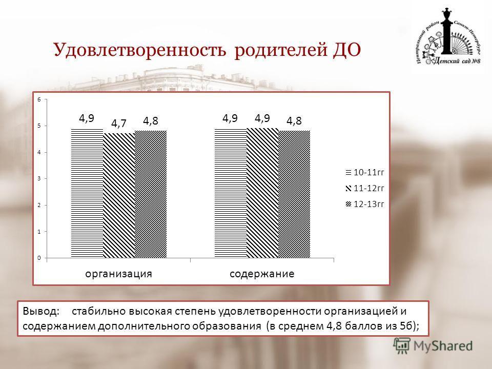 Удовлетворенность родителей ДО Вывод: стабильно высокая степень удовлетворенности организацией и содержанием дополнительного образования (в среднем 4,8 баллов из 5б);