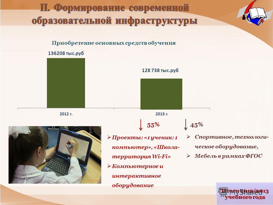 Итоги 2012/2013 учебного года 55% Проекты: «1 ученик: 1 компьютер», «Школа- территория Wi-Fi» Компьютерное и интерактивное оборудование 45% Спортивное, технологи- ческое оборудование, Мебель в рамках ФГОС