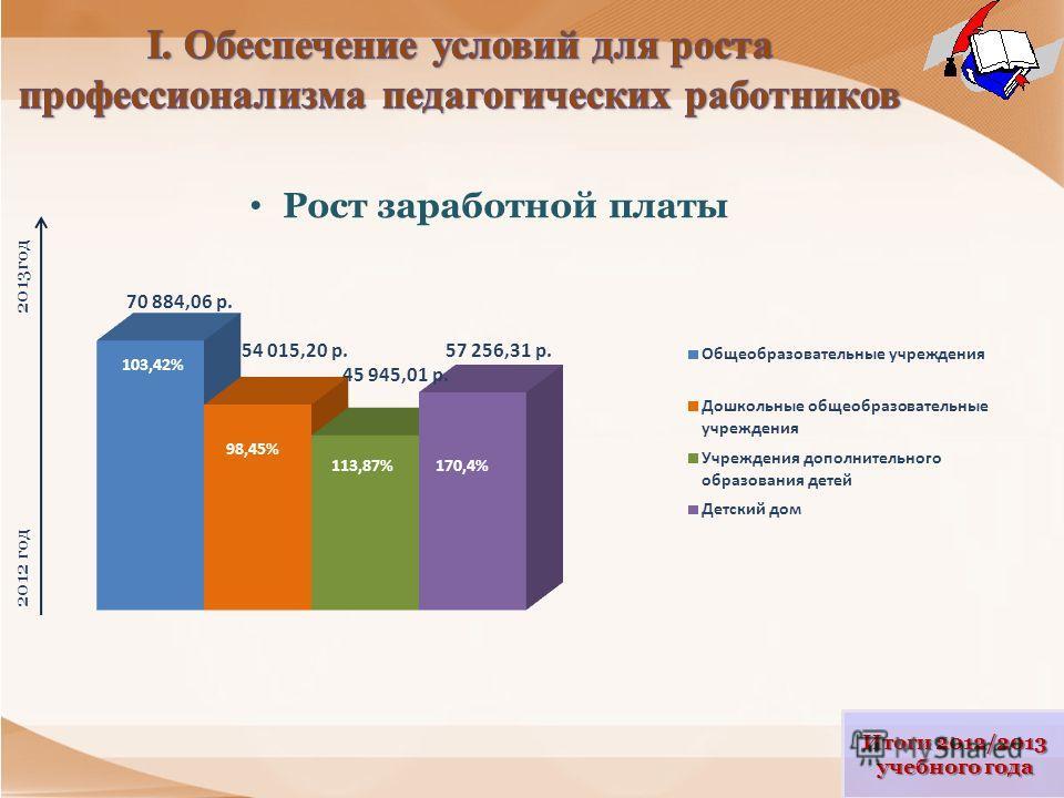 Рост заработной платы Итоги 2012/2013 учебного года 2012 год 2013год