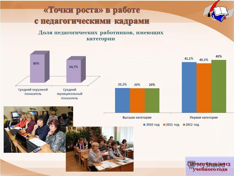 Итоги 2012/2013 учебного года Доля педагогических работников, имеющих категории