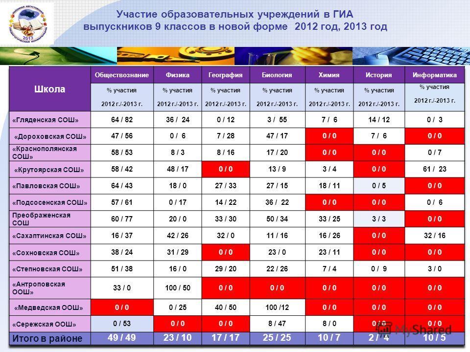 Участие образовательных учреждений в ГИА выпускников 9 классов в новой форме 2012 год, 2013 год