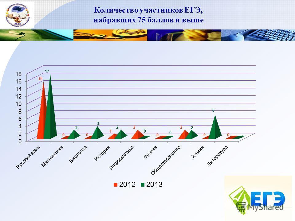 Количество участников ЕГЭ, набравших 75 баллов и выше