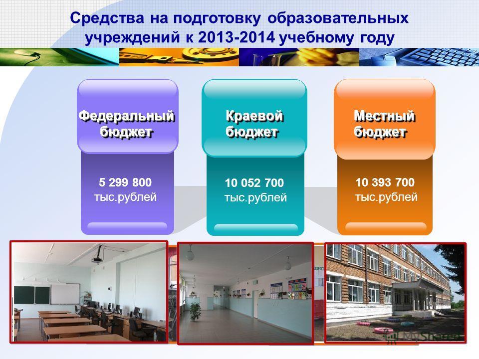 Средства на подготовку образовательных учреждений к 2013-2014 учебному году 5 299 800 тыс.рублей ФедеральныйбюджетФедеральныйбюджет 10 393 700 тыс.рублей МестныйбюджетМестныйбюджет 10 052 700 тыс.рублей КраевойбюджетКраевойбюджет