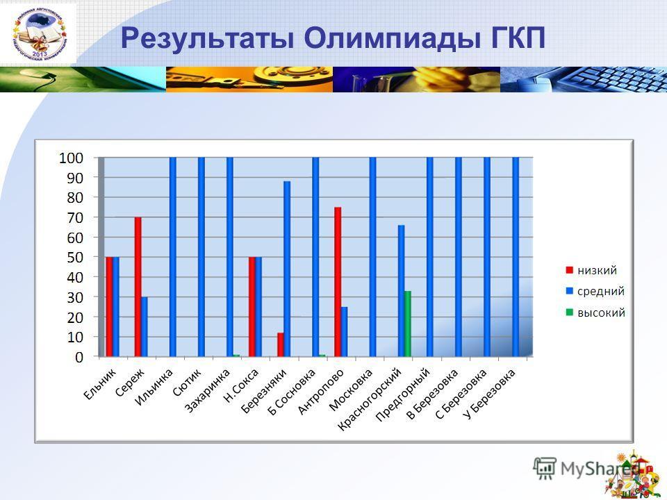 Результаты Олимпиады ГКП