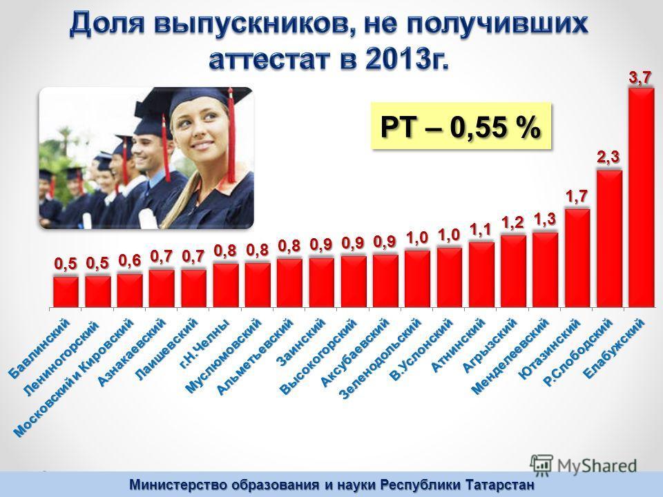 Министерство образования и науки Республики Татарстан РТ – 0,55 %